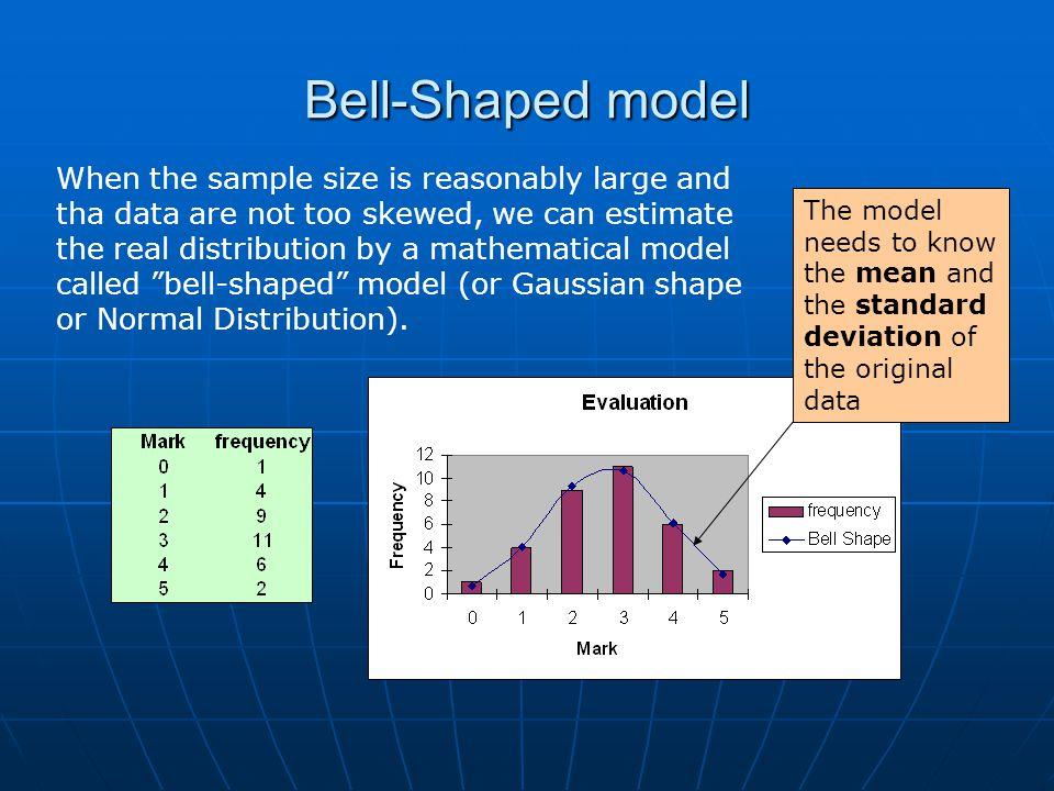 Bell-Shaped model