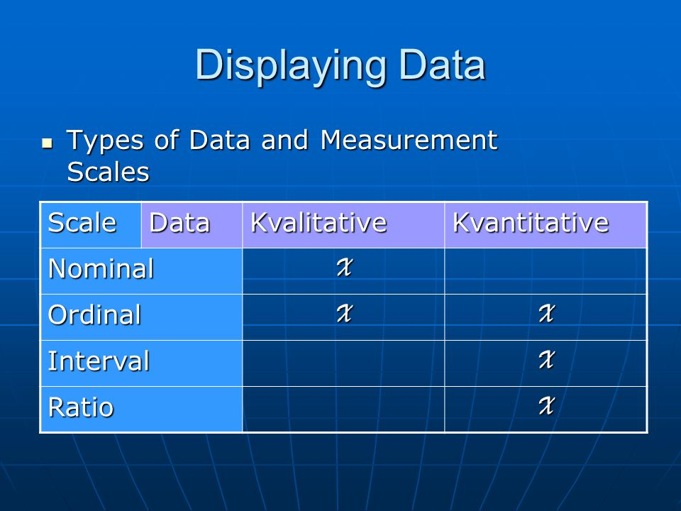 Displaying Data Types of Data and Measurement Scales Scale Data