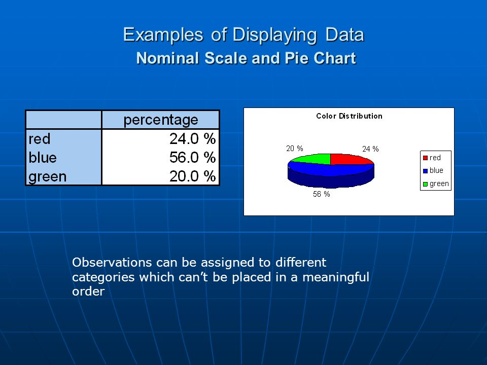 Examples of Displaying Data Nominal Scale and Pie Chart