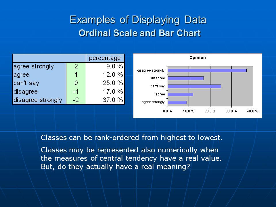 Examples of Displaying Data Ordinal Scale and Bar Chart