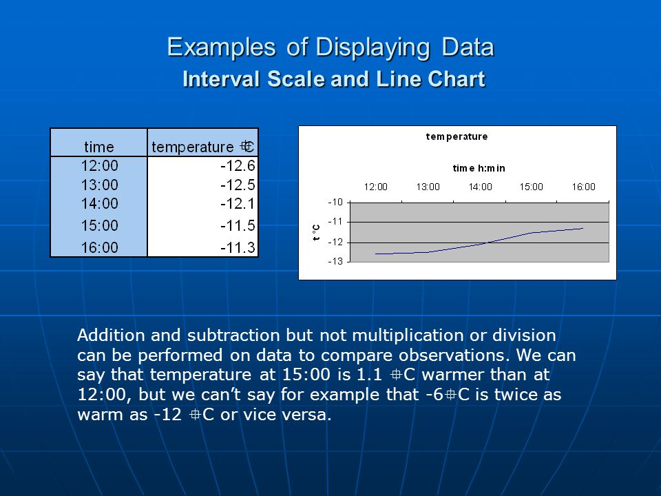 Examples of Displaying Data Interval Scale and Line Chart