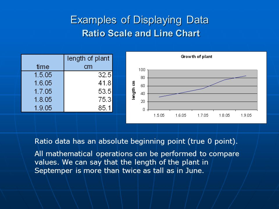 Examples of Displaying Data Ratio Scale and Line Chart