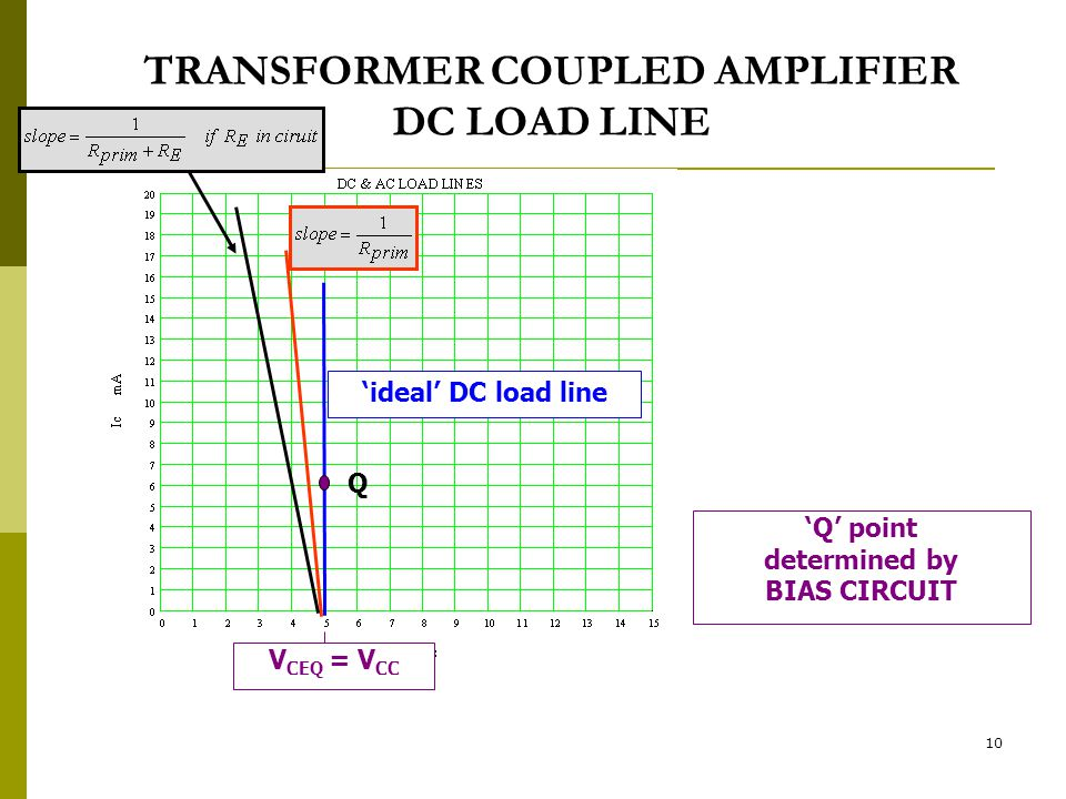 TRANSFORMER COUPLED AMPLIFIER DC LOAD LINE