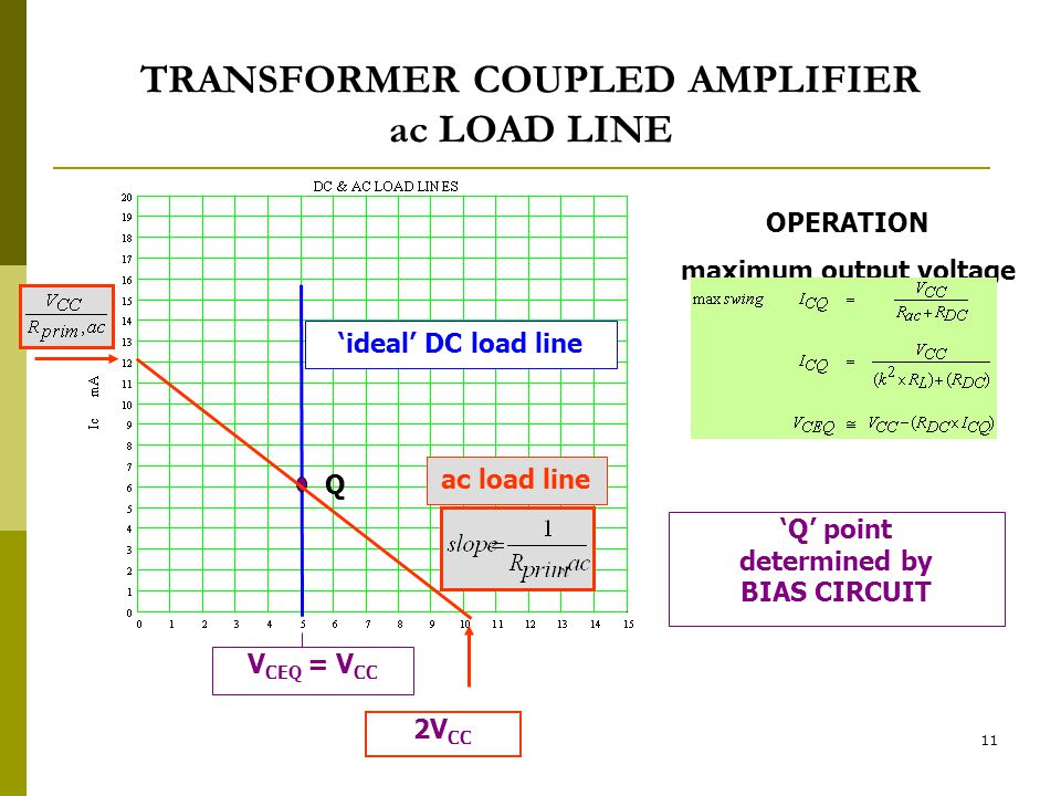 TRANSFORMER COUPLED AMPLIFIER ac LOAD LINE