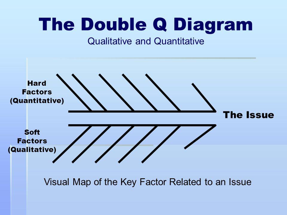 The Double Q Diagram Qualitative and Quantitative