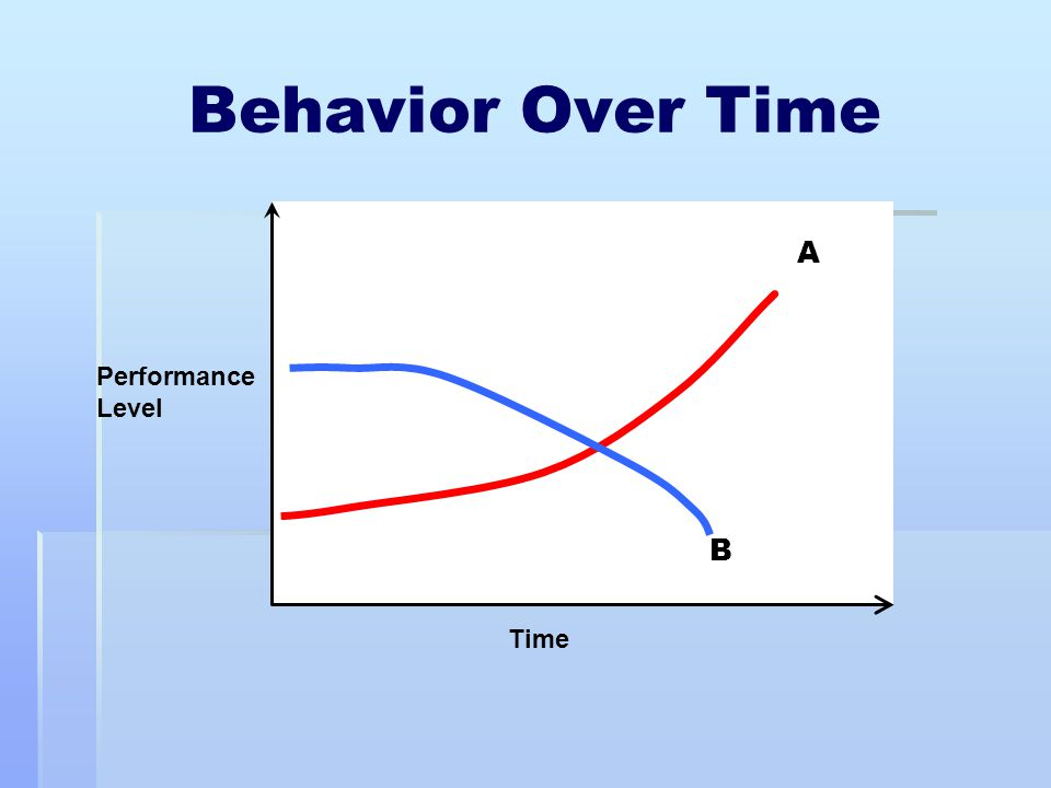Behavior Over Time Performance Level Time A B