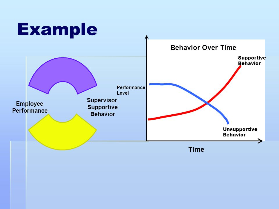 Example Behavior Over Time Time Supportive Behavior Performance Level