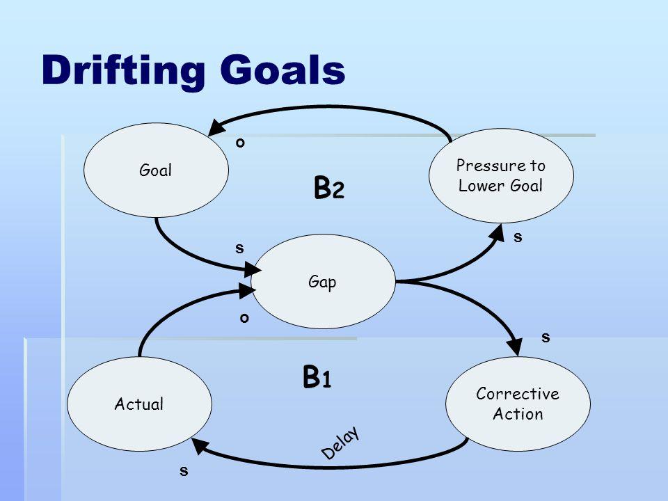Drifting Goals B2 B1 o Goal Pressure to Lower Goal s s Gap o s