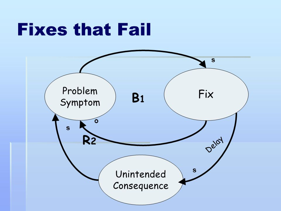 Fixes that Fail B1 R2 Fix Problem Symptom Unintended Consequence Delay