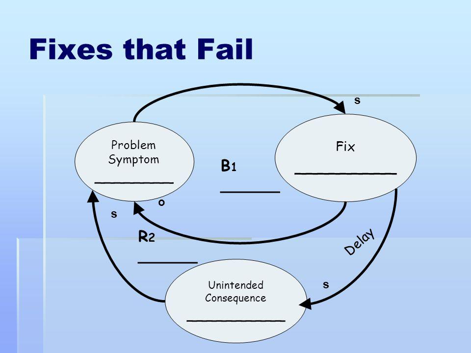 Fixes that Fail _________ ________ B1 ______ R2 ______ __________ Fix