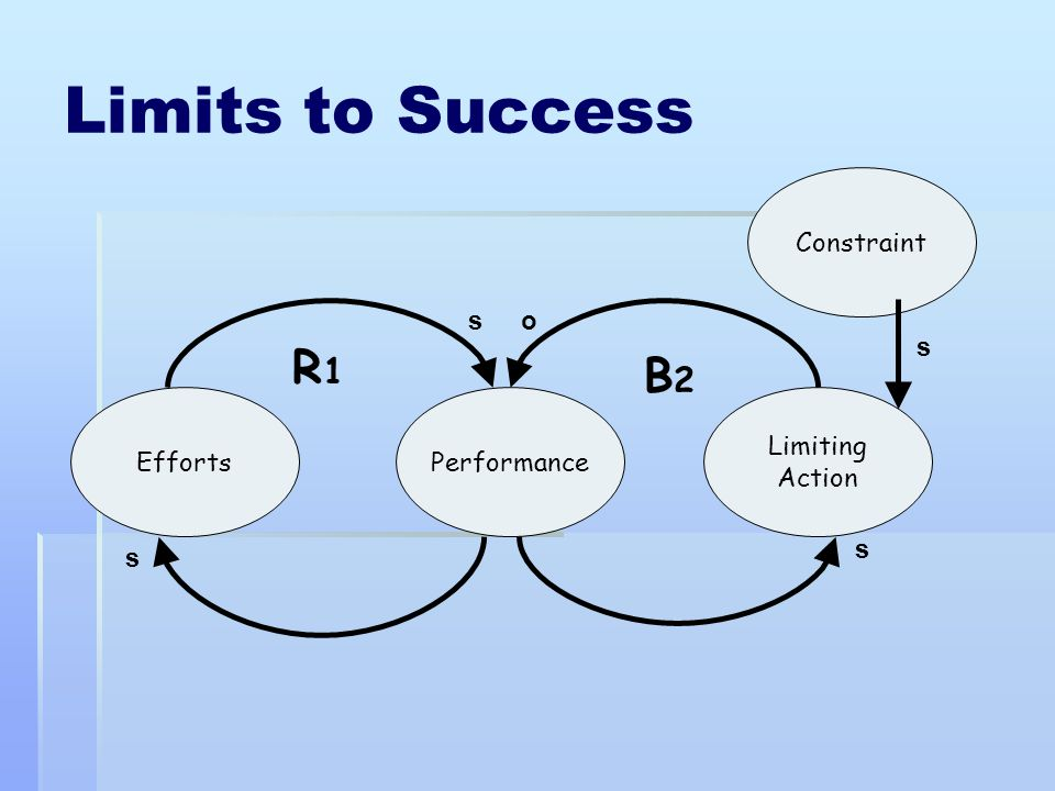 Limits to Success R1 B2 Constraint s o s Efforts Performance Limiting