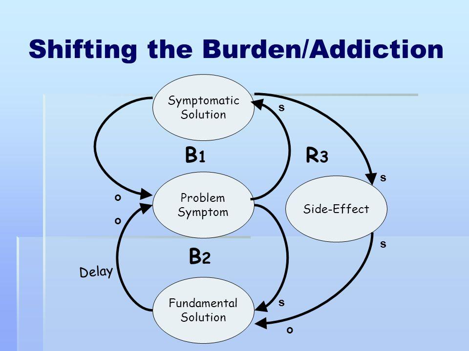 Shifting the Burden/Addiction