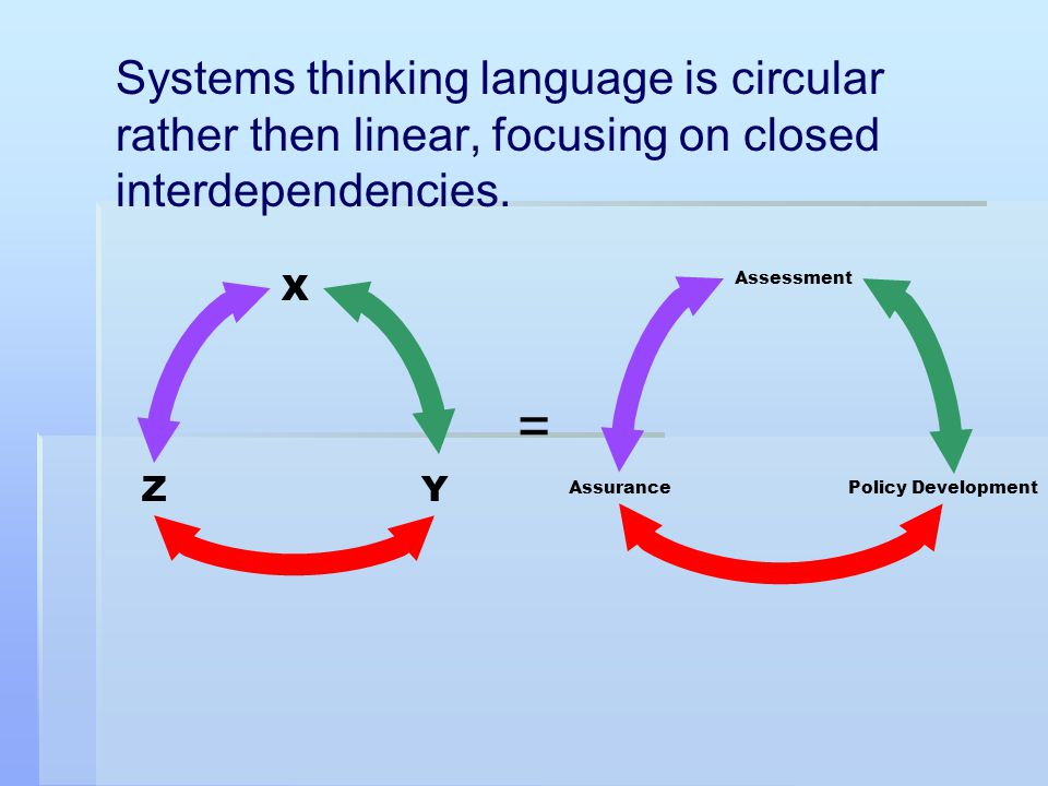 Systems thinking language is circular rather then linear, focusing on closed interdependencies.