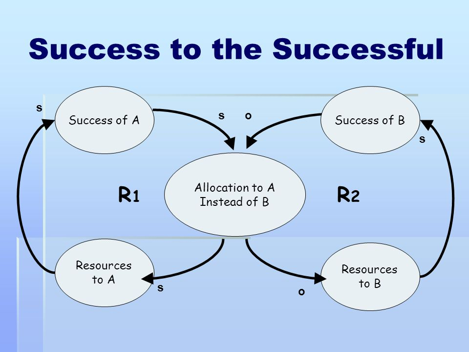 Success to the Successful