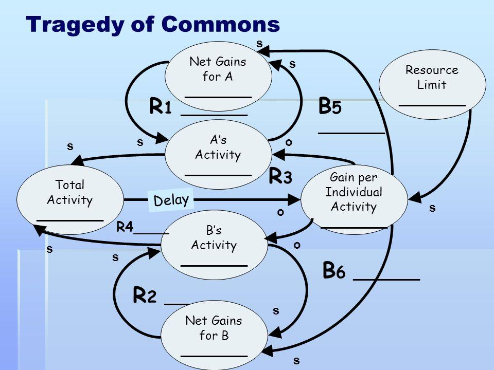 Tragedy of Commons R1 __________ B5 R3 B6 __________ R2 __________