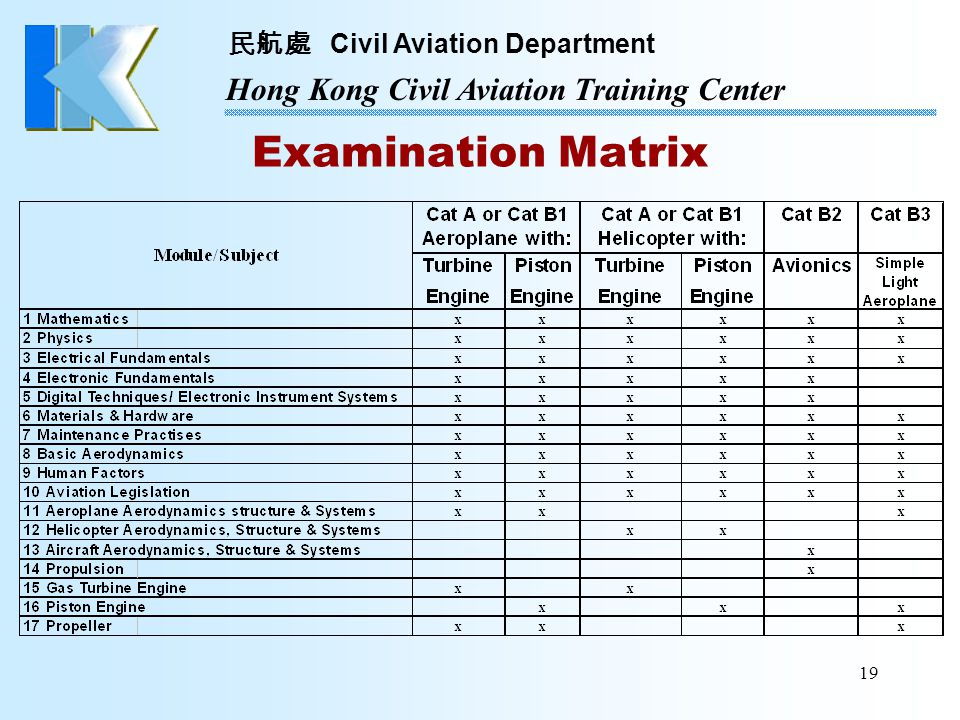 Examination Matrix