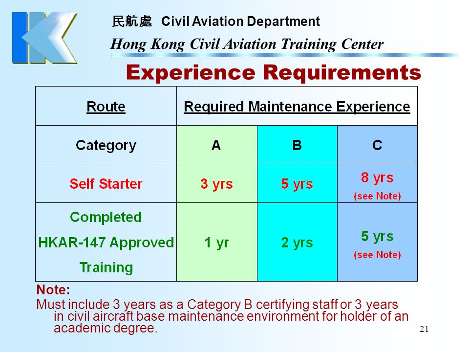 Experience Requirements