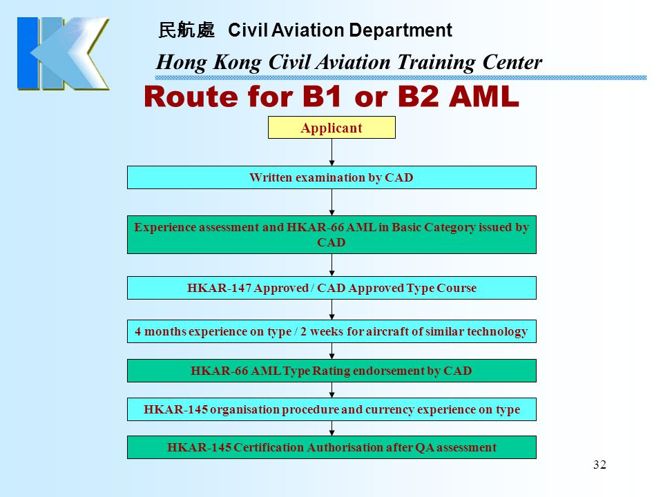 Route for B1 or B2 AML Applicant Written examination by CAD
