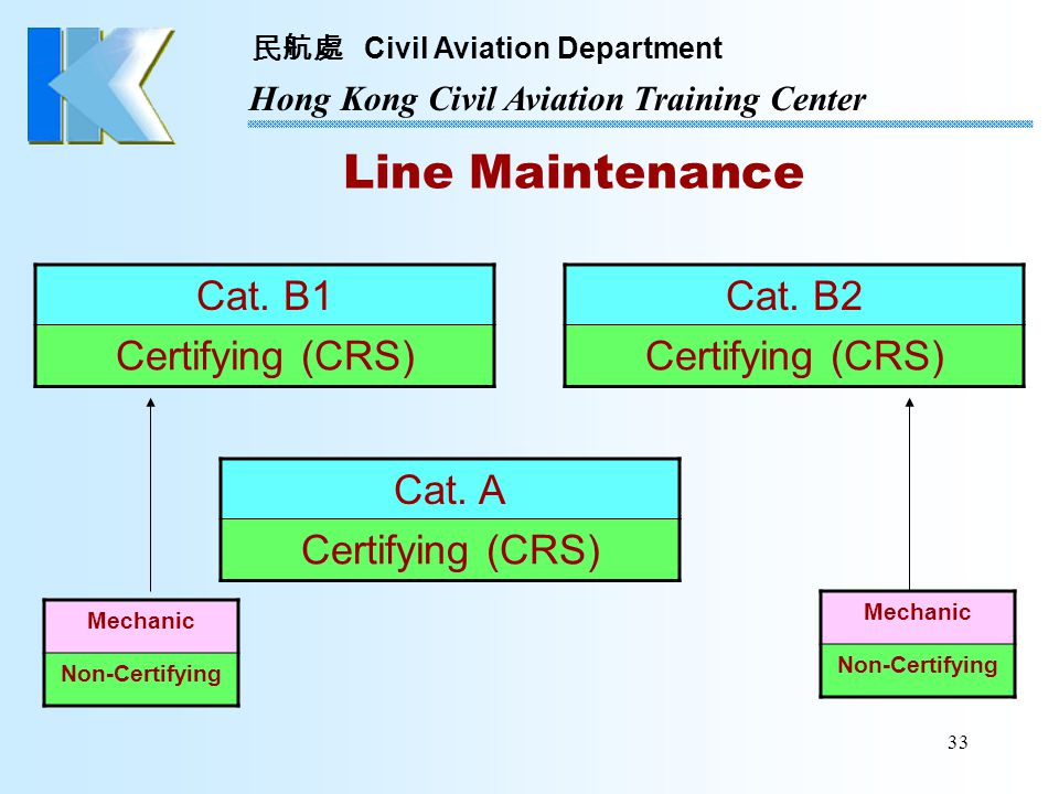 Line Maintenance Cat. B1 Certifying (CRS) Cat. B2 Certifying (CRS)