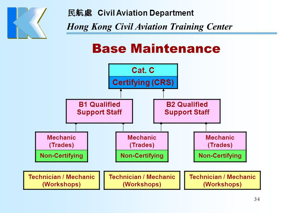 Base Maintenance Cat. C Certifying (CRS) B1 Qualified Support Staff