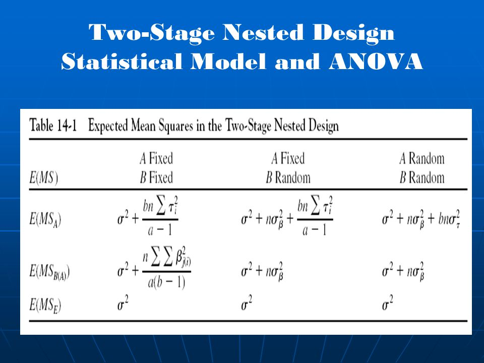 Two-Stage Nested Design Statistical Model and ANOVA
