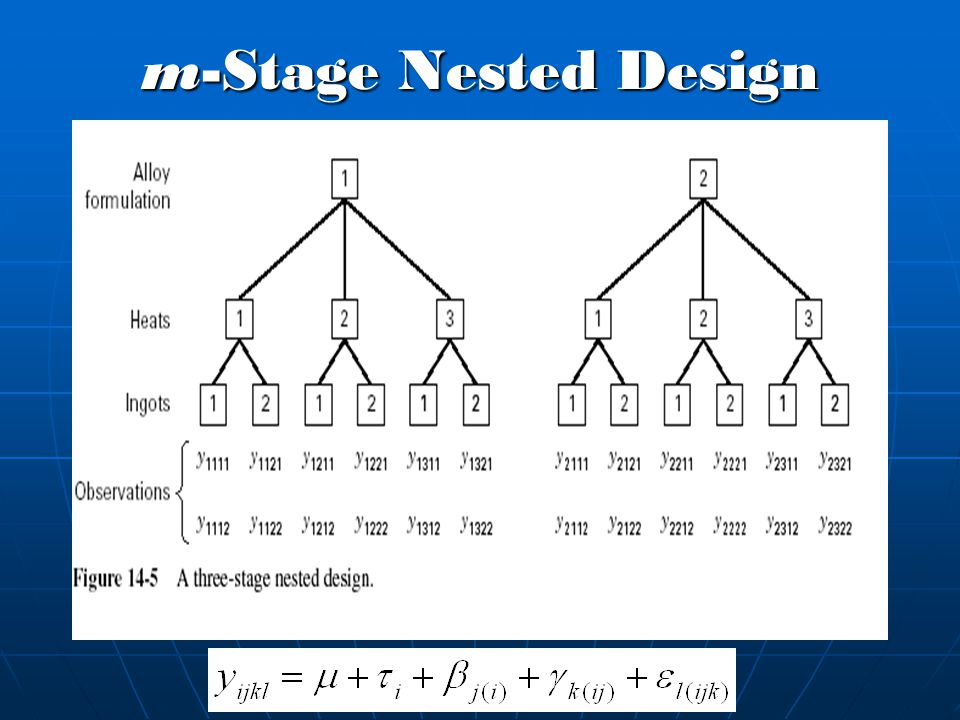 m-Stage Nested Design