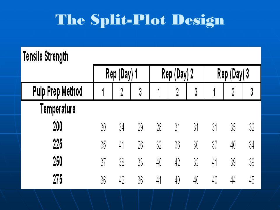 The Split-Plot Design