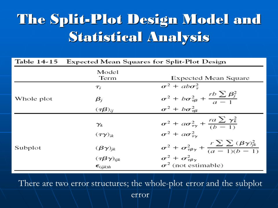 The Split-Plot Design Model and Statistical Analysis