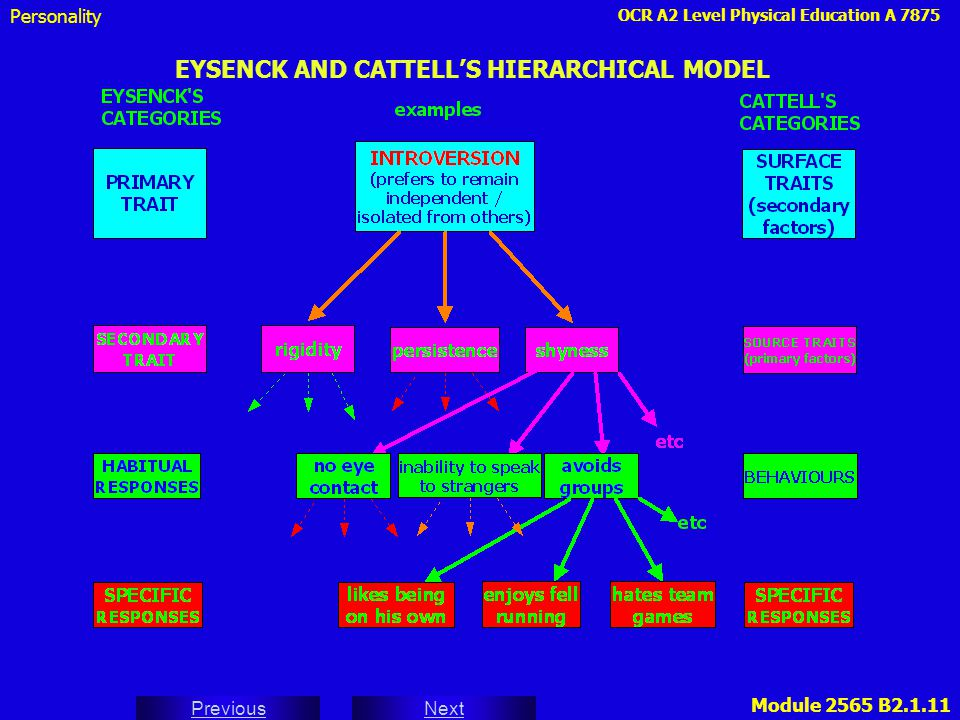 EYSENCK AND CATTELL'S HIERARCHICAL MODEL