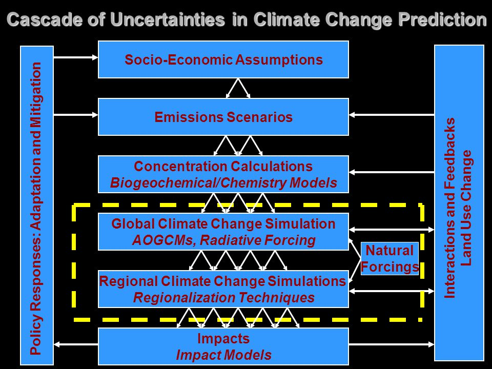 Cascade of Uncertainties in Climate Change Prediction
