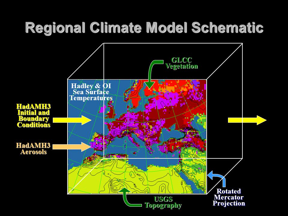 Regional Climate Model Schematic