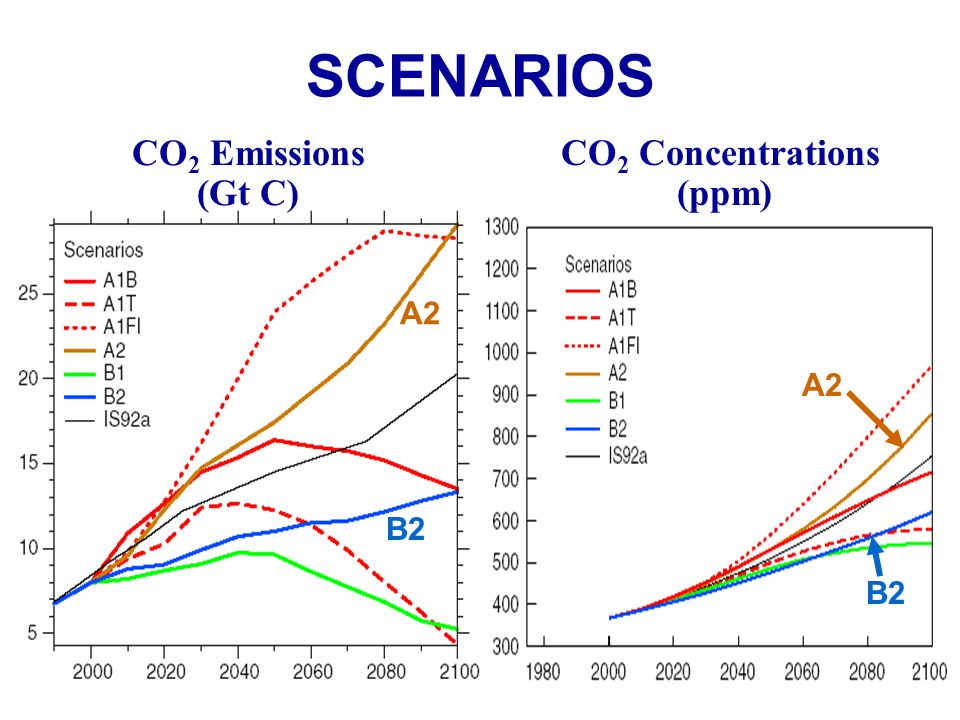 SCENARIOS CO2 Emissions (Gt C) CO2 Concentrations (ppm) A2 A2 B2 B2