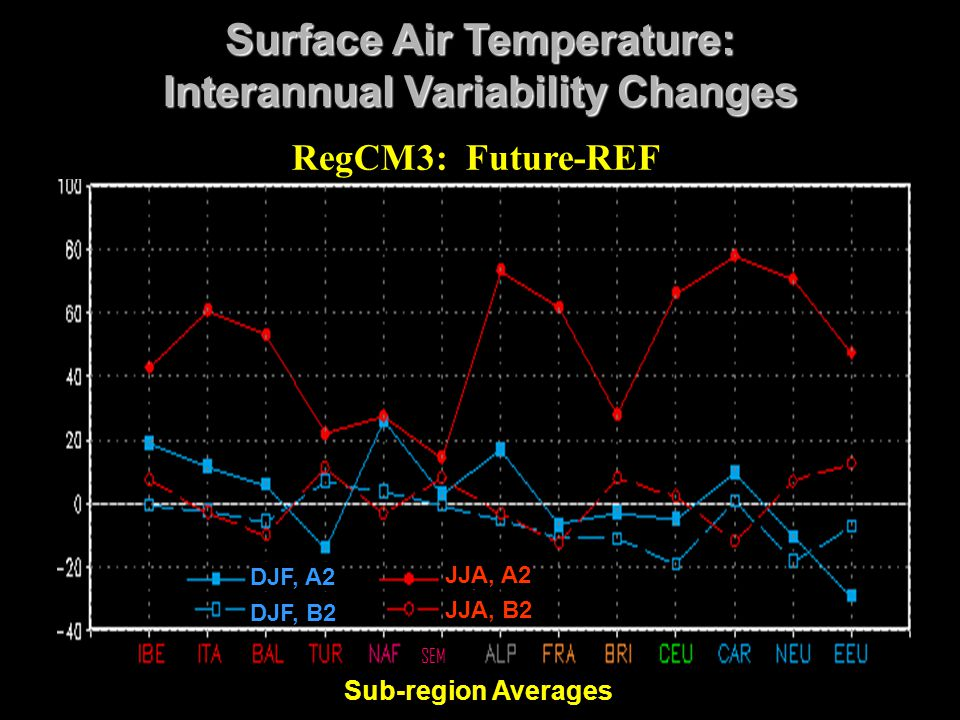 Surface Air Temperature: Interannual Variability Changes