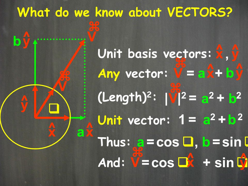 V z b y ^ x ^ y , V z = + a x ^ b y V z V z | |2 = 2 + 2 a b y ^ q 1 =