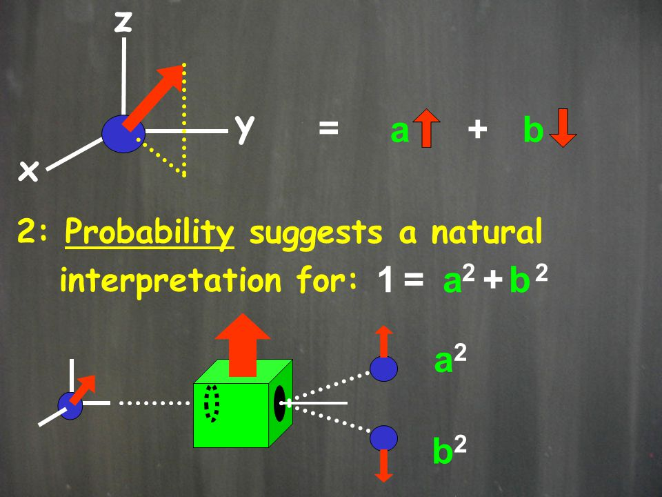 x y z = a + b 1 = 2 + 2 a b a2 b2 2: Probability suggests a natural