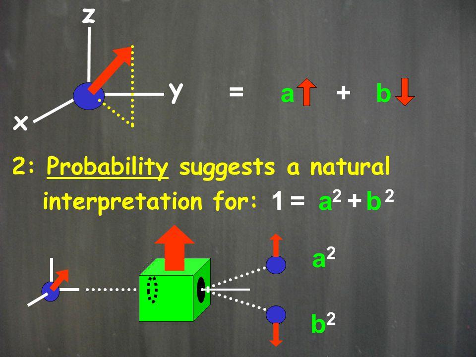 x y z = a + b 1 = 2 + 2 a b a2 b2 2: Probability suggests a natural