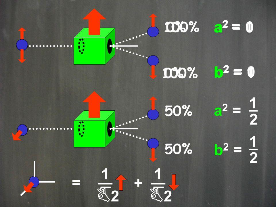 _ _ B2 B2 a2 = 0 b2 = 1 a2 = 1 b2 = 0 a2 = b2 = 1 _ 2 1 1 = + 100% 0%
