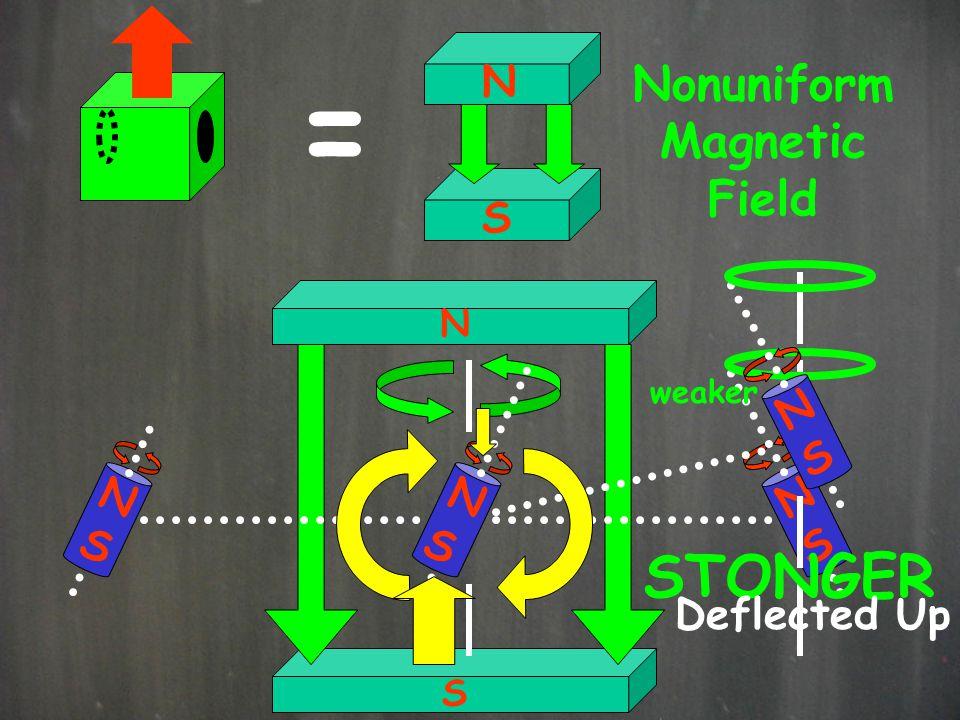 = STONGER Nonuniform Magnetic Field N S N S N S N S N S Deflected Up N