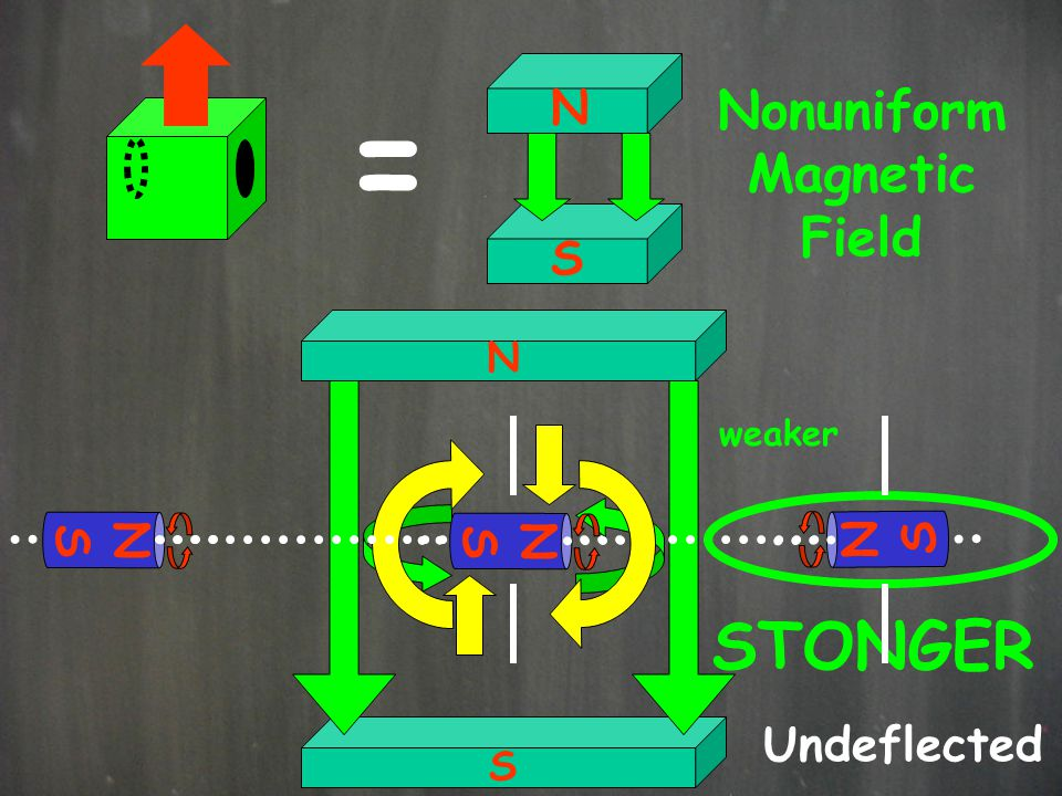 = STONGER Nonuniform Magnetic Field N S S N S N N S Undeflected N S