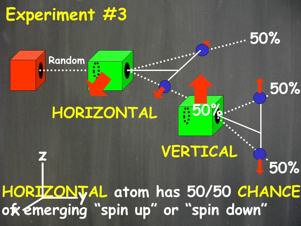 Experiment #3 z y x 50% 50% 50% HORIZONTAL VERTICAL 50%