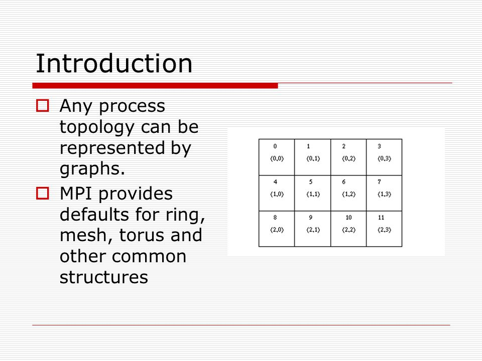 Introduction Any process topology can be represented by graphs.
