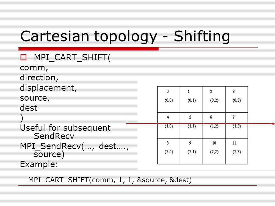 Cartesian topology - Shifting