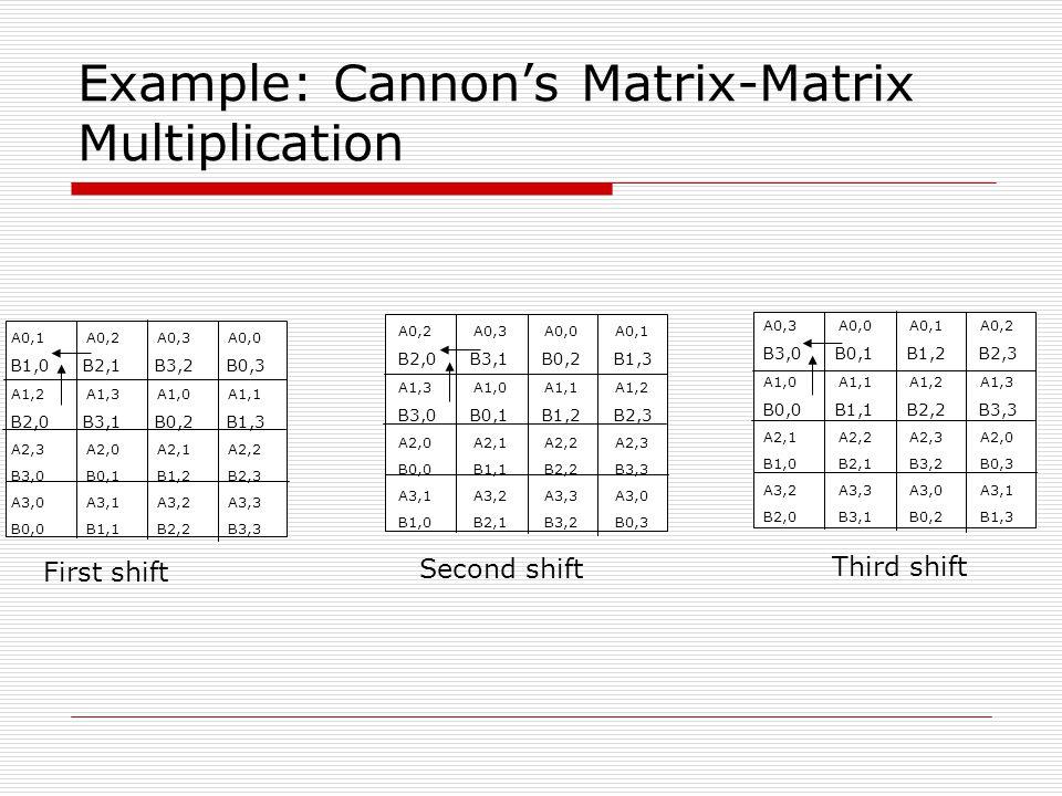 Example: Cannon's Matrix-Matrix Multiplication