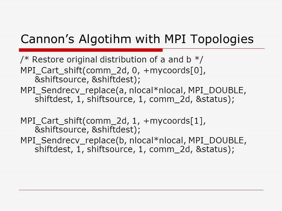 Cannon's Algotihm with MPI Topologies