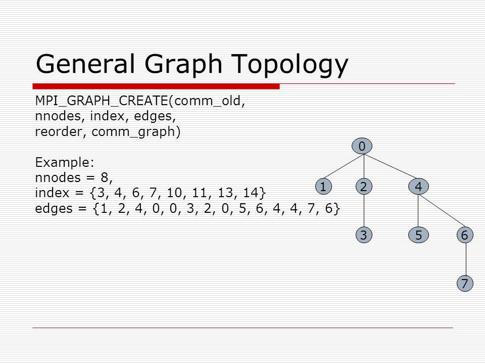 General Graph Topology