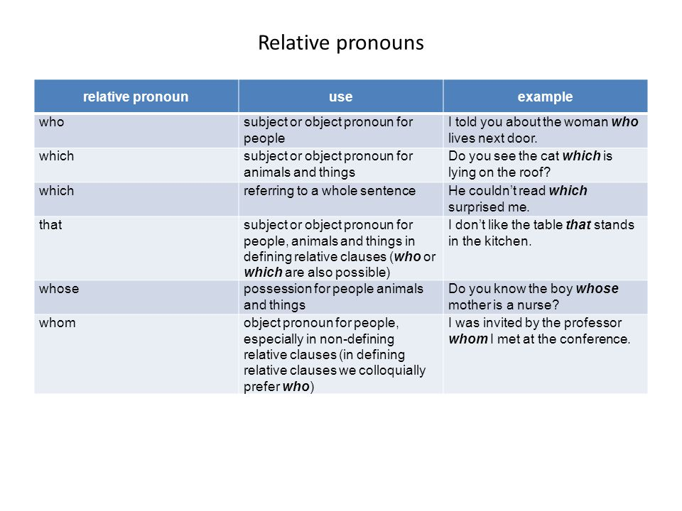 Relative pronouns relative pronoun use example who