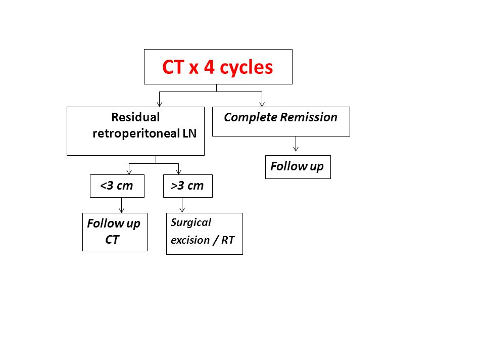 Residual retroperitoneal LN
