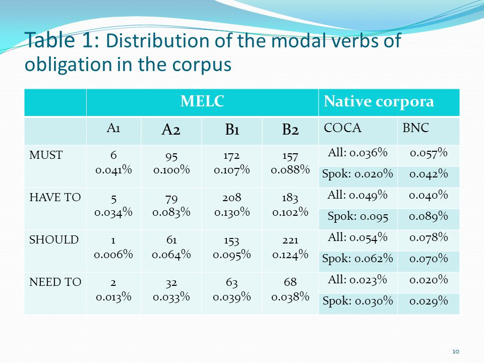 Table 1: Distribution of the modal verbs of obligation in the corpus