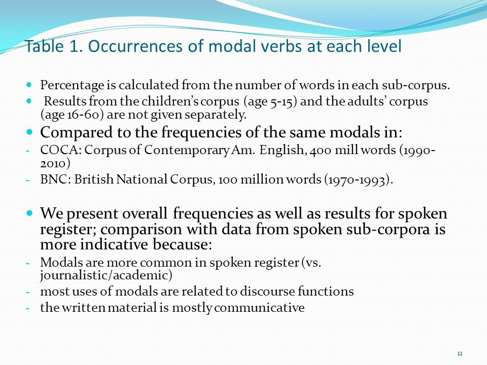 Table 1. Occurrences of modal verbs at each level