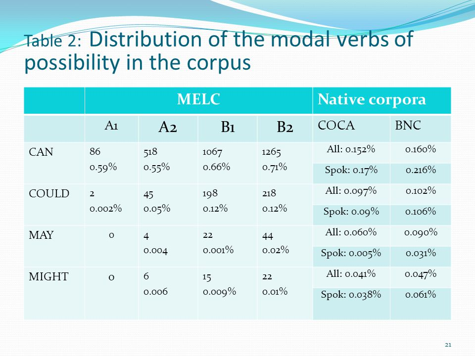 Table 2: Distribution of the modal verbs of possibility in the corpus
